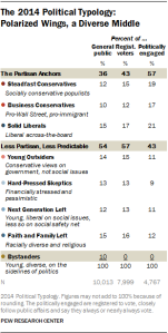 Pew Research table of political typology